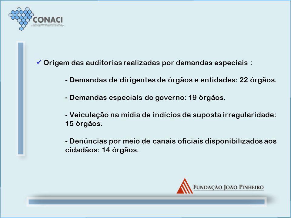 Origem das auditorias realizadas por demandas especiais :