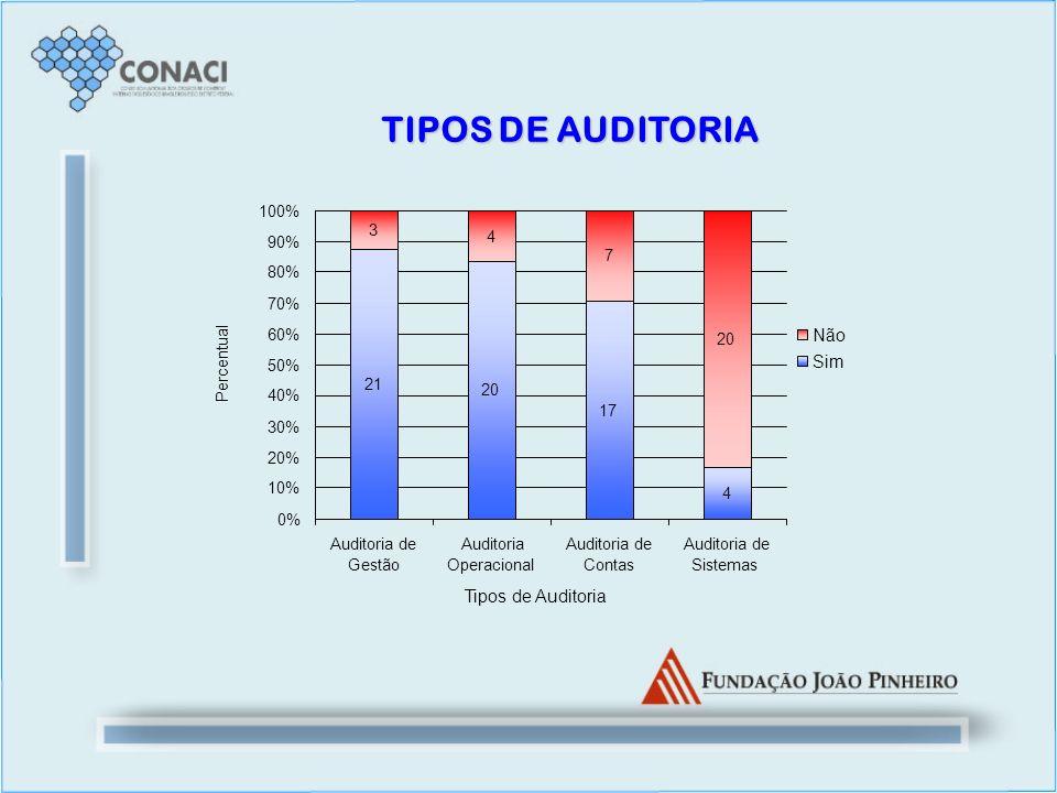 TIPOS DE AUDITORIA Não Sim Tipos de Auditoria 21 20 17 4 3 7 0% 10%