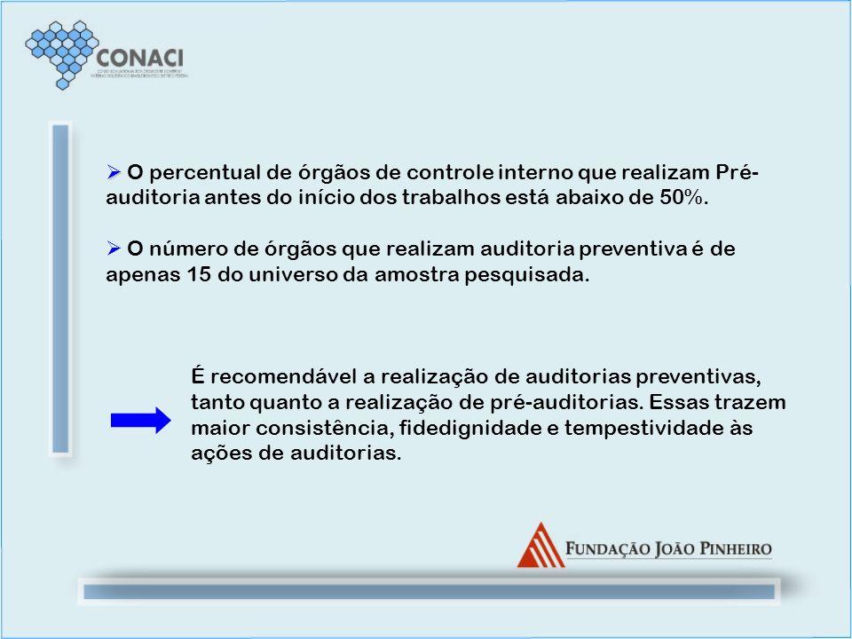 O percentual de órgãos de controle interno que realizam Pré-auditoria antes do início dos trabalhos está abaixo de 50%.