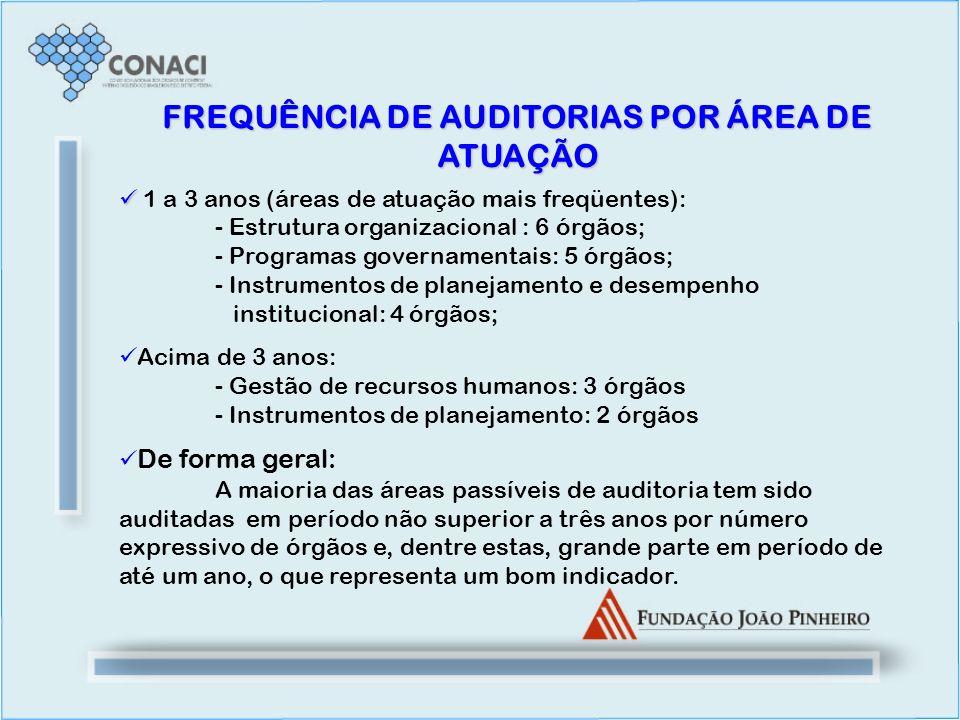 FREQUÊNCIA DE AUDITORIAS POR ÁREA DE ATUAÇÃO