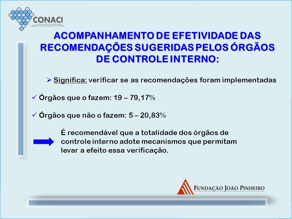 ACOMPANHAMENTO DE EFETIVIDADE DAS RECOMENDAÇÕES SUGERIDAS PELOS ÓRGÃOS DE CONTROLE INTERNO: