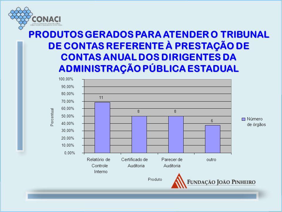 PRODUTOS GERADOS PARA ATENDER O TRIBUNAL DE CONTAS REFERENTE À PRESTAÇÃO DE CONTAS ANUAL DOS DIRIGENTES DA ADMINISTRAÇÃO PÚBLICA ESTADUAL