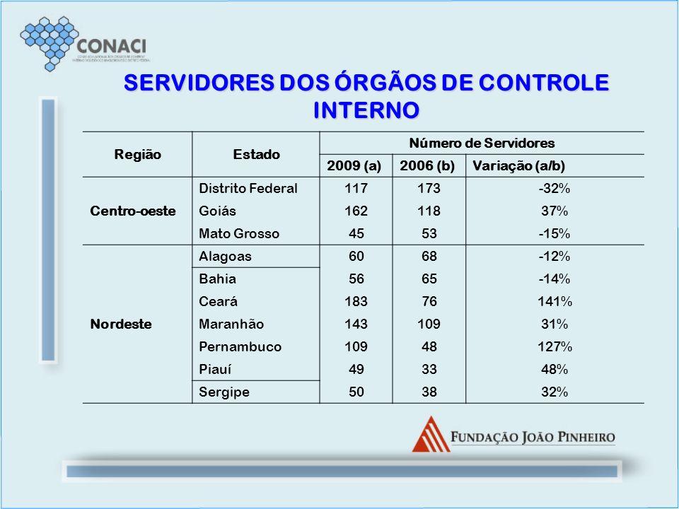 SERVIDORES DOS ÓRGÃOS DE CONTROLE INTERNO