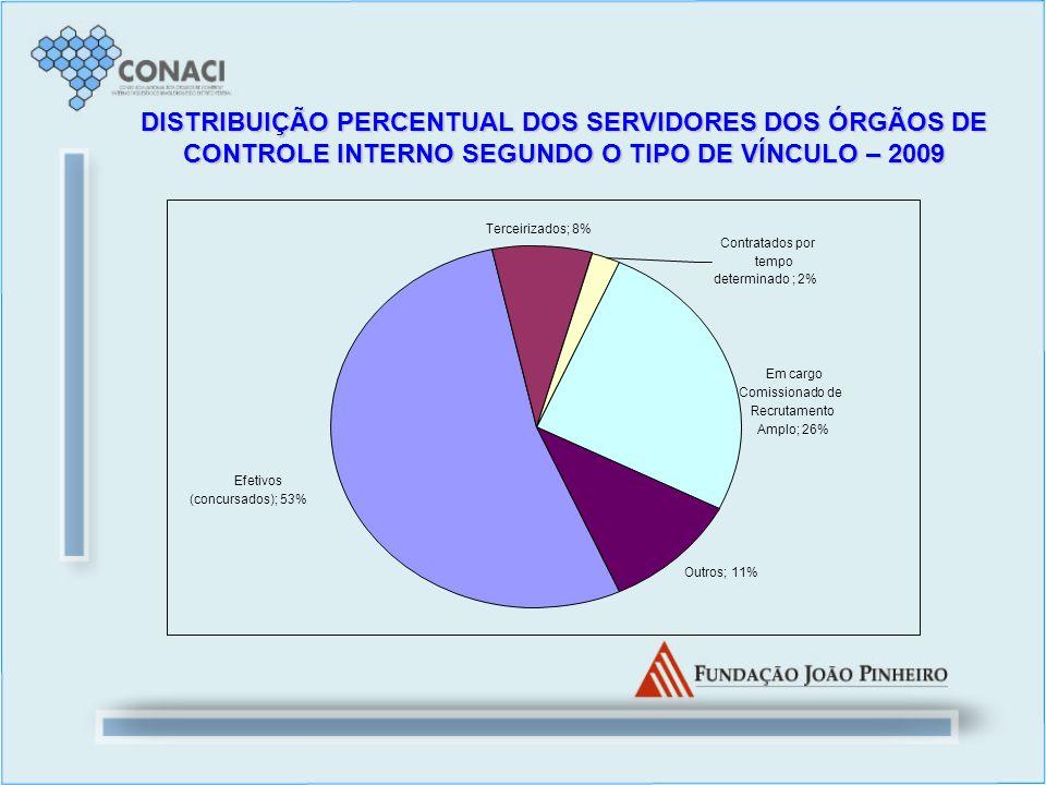 DISTRIBUIÇÃO PERCENTUAL DOS SERVIDORES DOS ÓRGÃOS DE CONTROLE INTERNO SEGUNDO O TIPO DE VÍNCULO – 2009