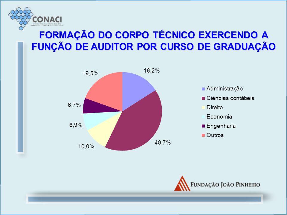 FORMAÇÃO DO CORPO TÉCNICO EXERCENDO A FUNÇÃO DE AUDITOR POR CURSO DE GRADUAÇÃO