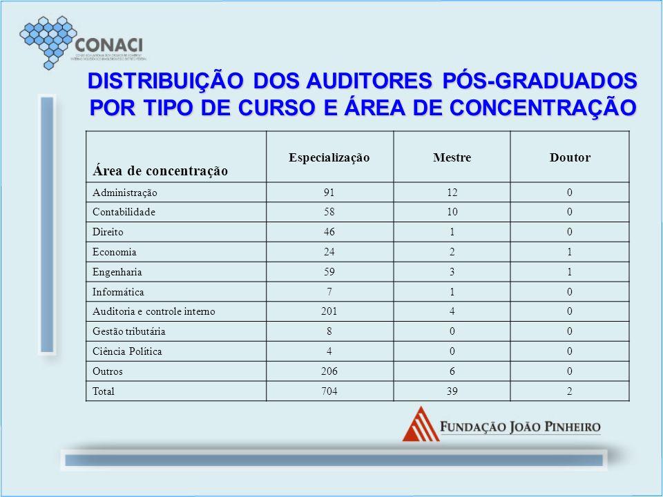 DISTRIBUIÇÃO DOS AUDITORES PÓS-GRADUADOS POR TIPO DE CURSO E ÁREA DE CONCENTRAÇÃO