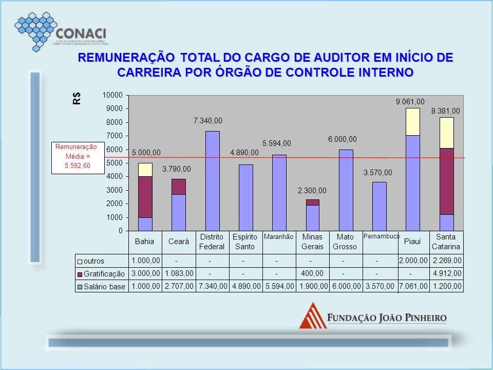 REMUNERAÇÃO TOTAL DO CARGO DE AUDITOR EM INÍCIO DE CARREIRA POR ÓRGÃO DE CONTROLE INTERNO