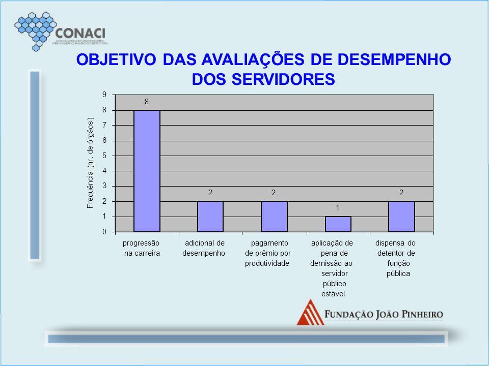 OBJETIVO DAS AVALIAÇÕES DE DESEMPENHO DOS SERVIDORES