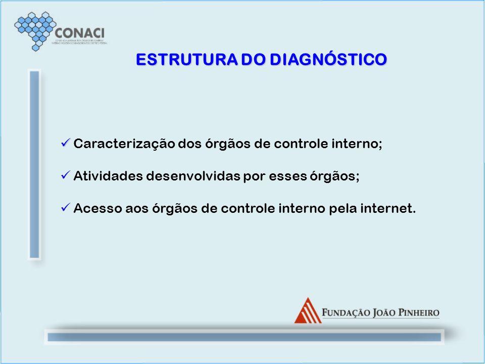 ESTRUTURA DO DIAGNÓSTICO