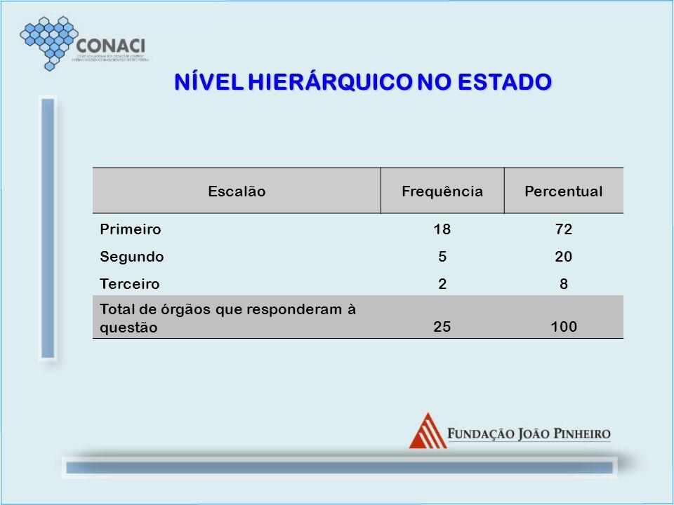 NÍVEL HIERÁRQUICO NO ESTADO