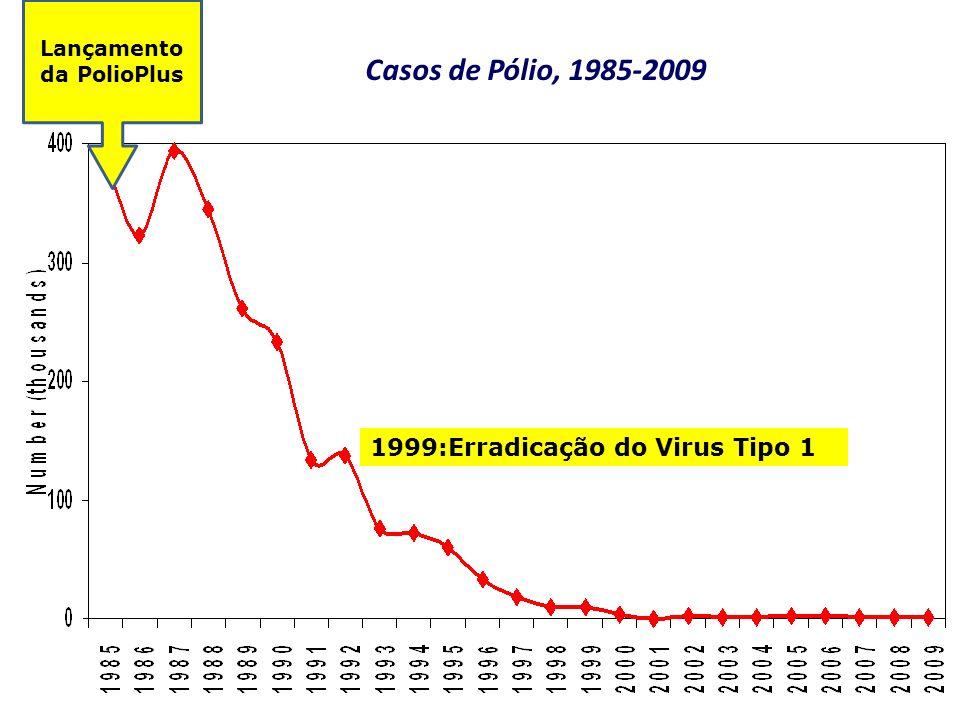 Lançamento da PolioPlus