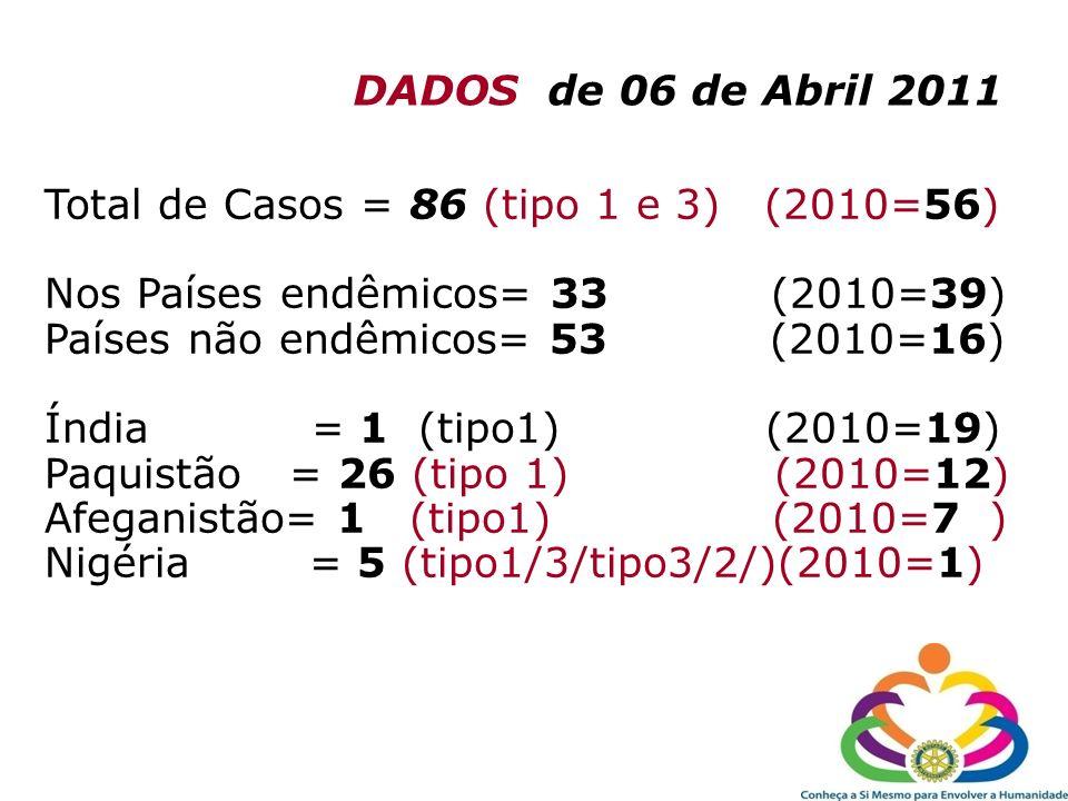 DADOS de 06 de Abril 2011 Total de Casos = 86 (tipo 1 e 3) (2010=56) Nos Países endêmicos= 33 (2010=39)