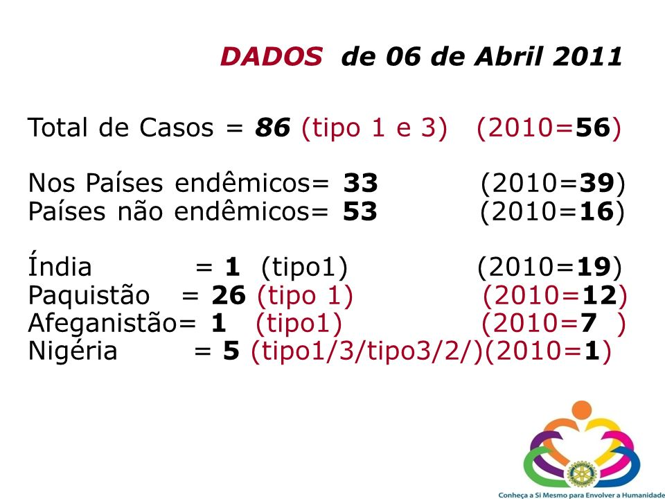 DADOS de 06 de Abril 2011Total de Casos = 86 (tipo 1 e 3) (2010=56) Nos Países endêmicos= 33 (2010=39)