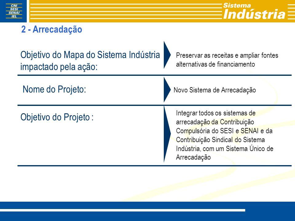 Objetivo do Mapa do Sistema Indústria impactado pela ação:
