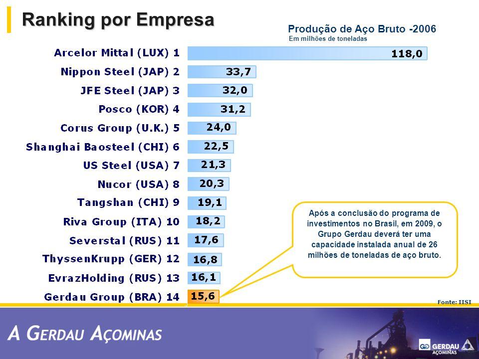 Ranking por Empresa Produção de Aço Bruto -2006
