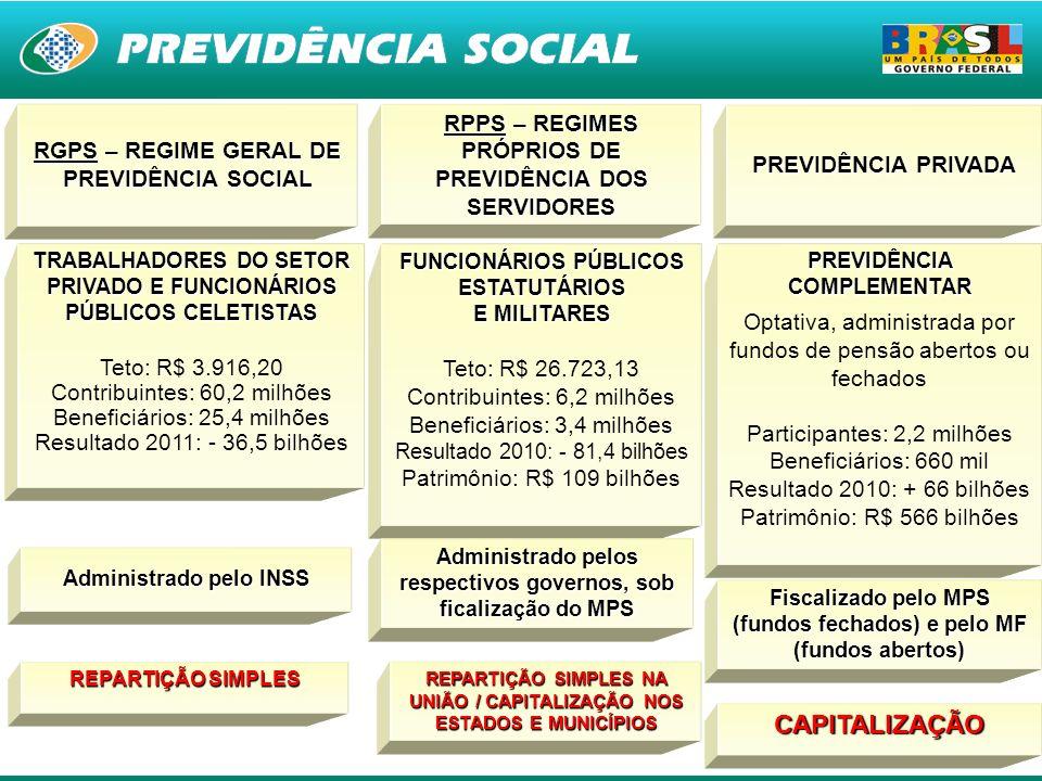 CAPITALIZAÇÃO RGPS – REGIME GERAL DE PREVIDÊNCIA SOCIAL