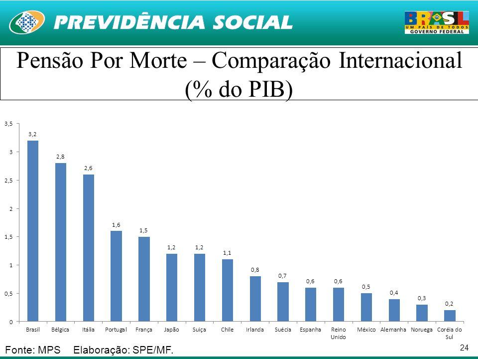Pensão Por Morte – Comparação Internacional (% do PIB)