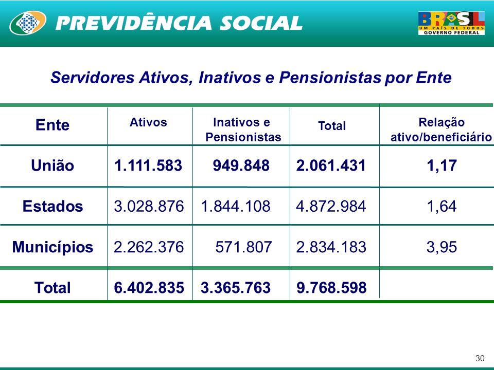 Servidores Ativos, Inativos e Pensionistas por Ente