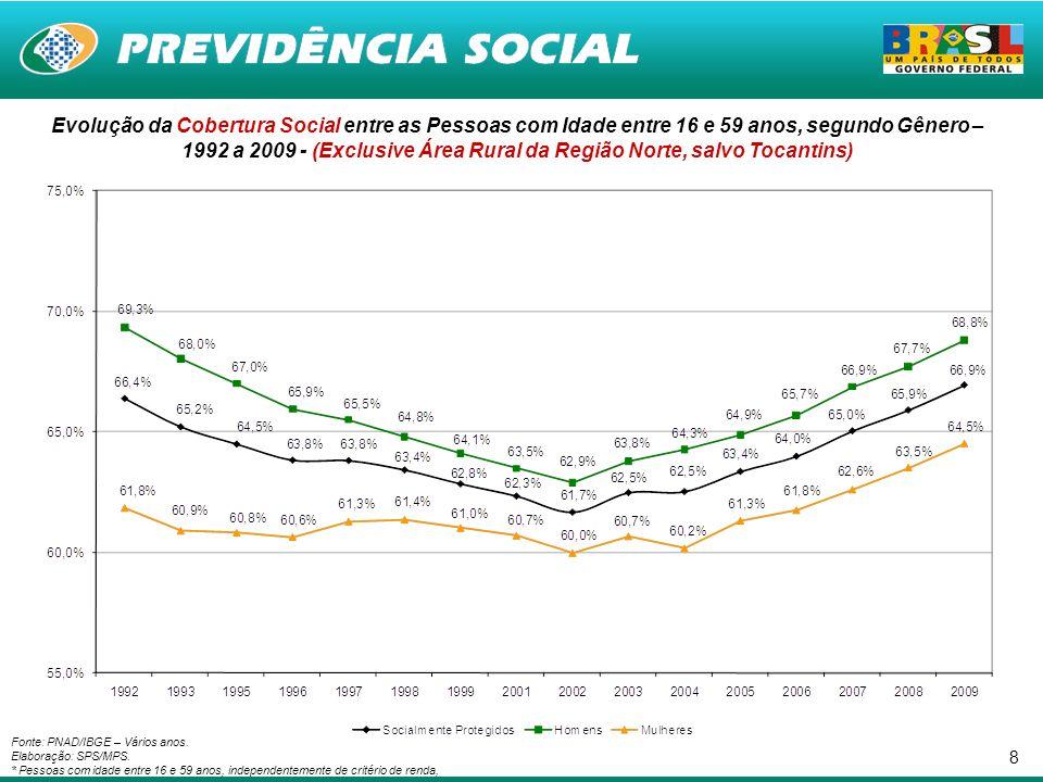 Evolução da Cobertura Social entre as Pessoas com Idade entre 16 e 59 anos, segundo Gênero – 1992 a 2009 - (Exclusive Área Rural da Região Norte, salvo Tocantins)