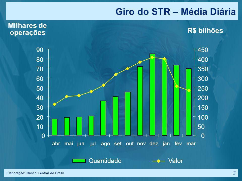 Giro do STR – Média Diária