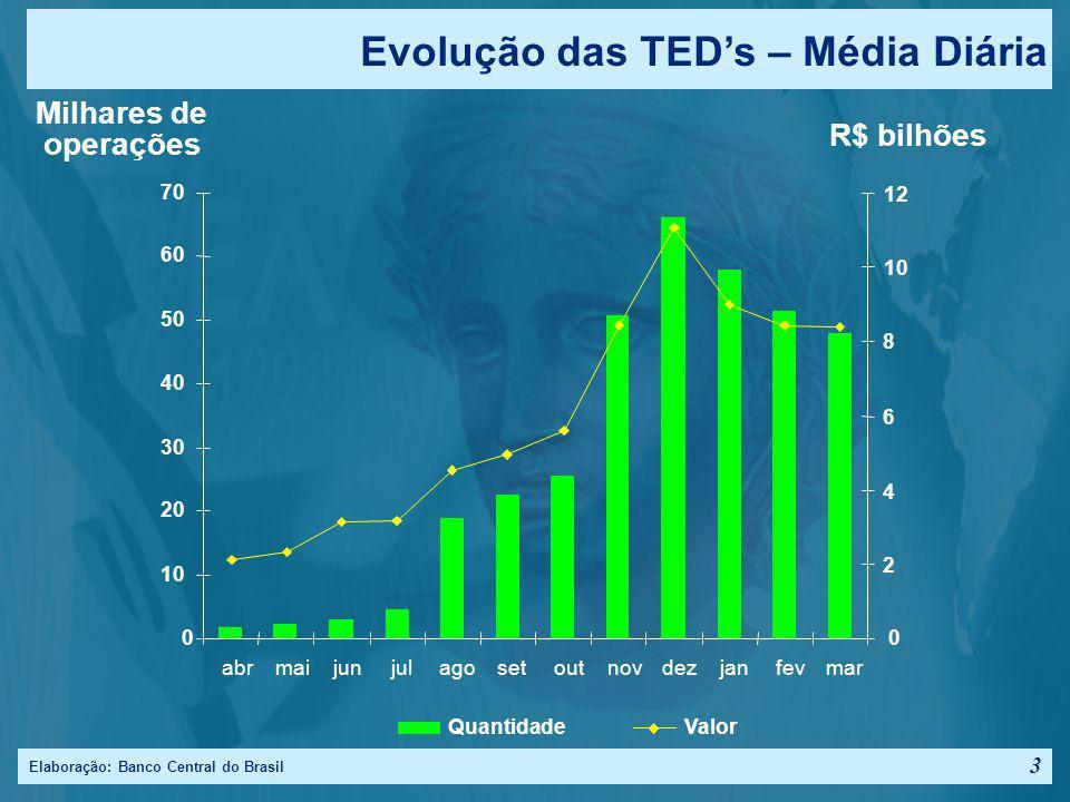 Evolução das TED's – Média Diária