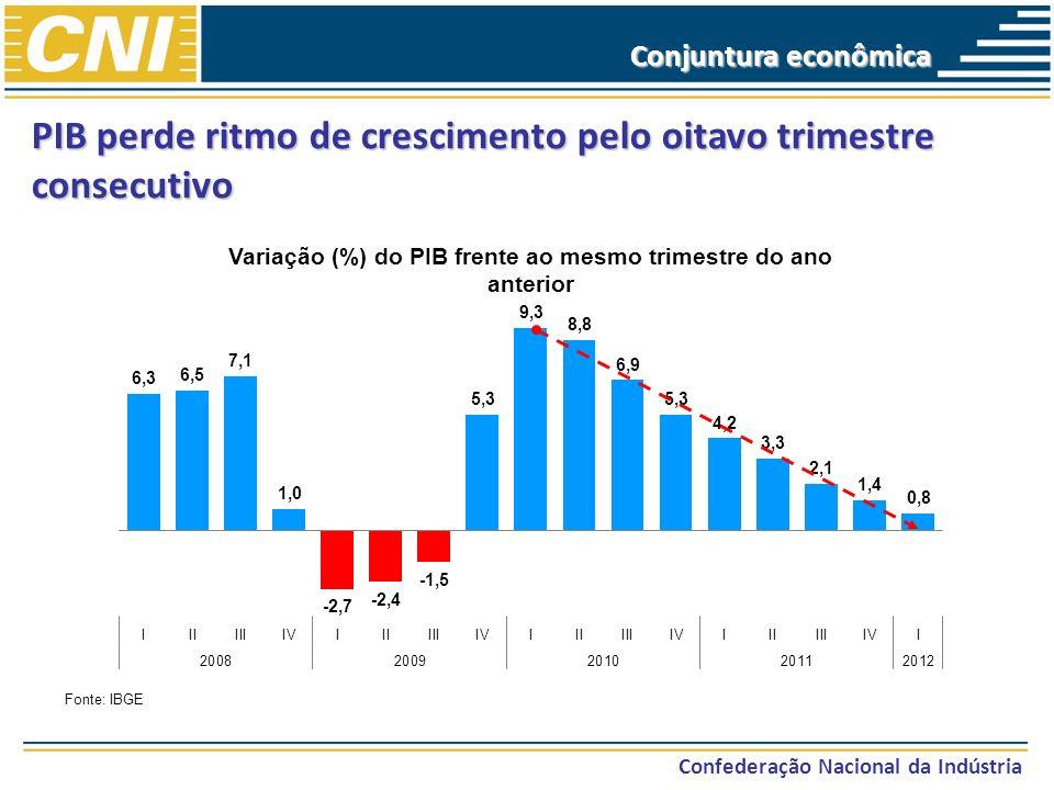 PIB perde ritmo de crescimento pelo oitavo trimestre consecutivo