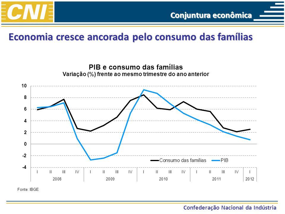 Economia cresce ancorada pelo consumo das famílias