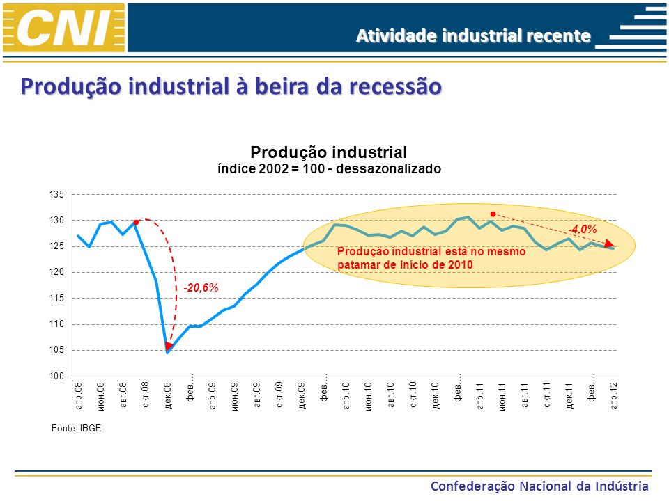 Produção industrial à beira da recessão