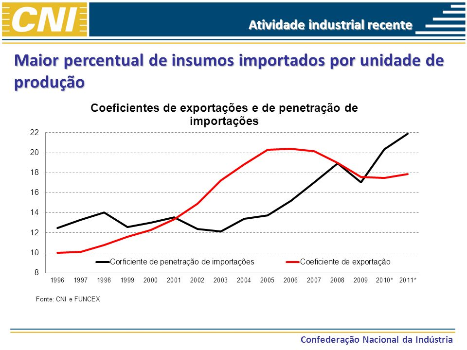Maior percentual de insumos importados por unidade de produção
