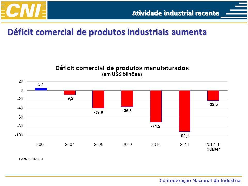Déficit comercial de produtos industriais aumenta