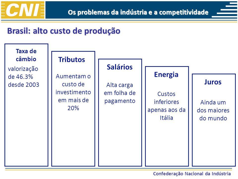 Brasil: alto custo de produção