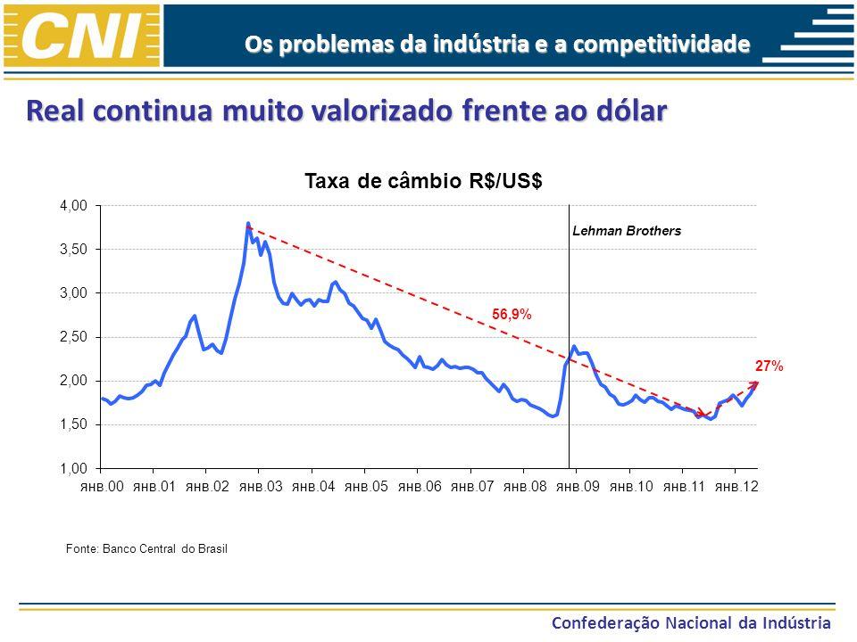 Real continua muito valorizado frente ao dólar