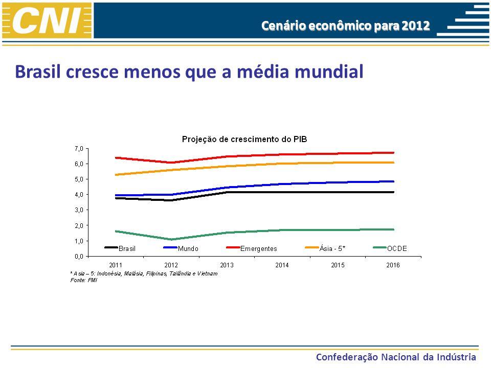 Brasil cresce menos que a média mundial