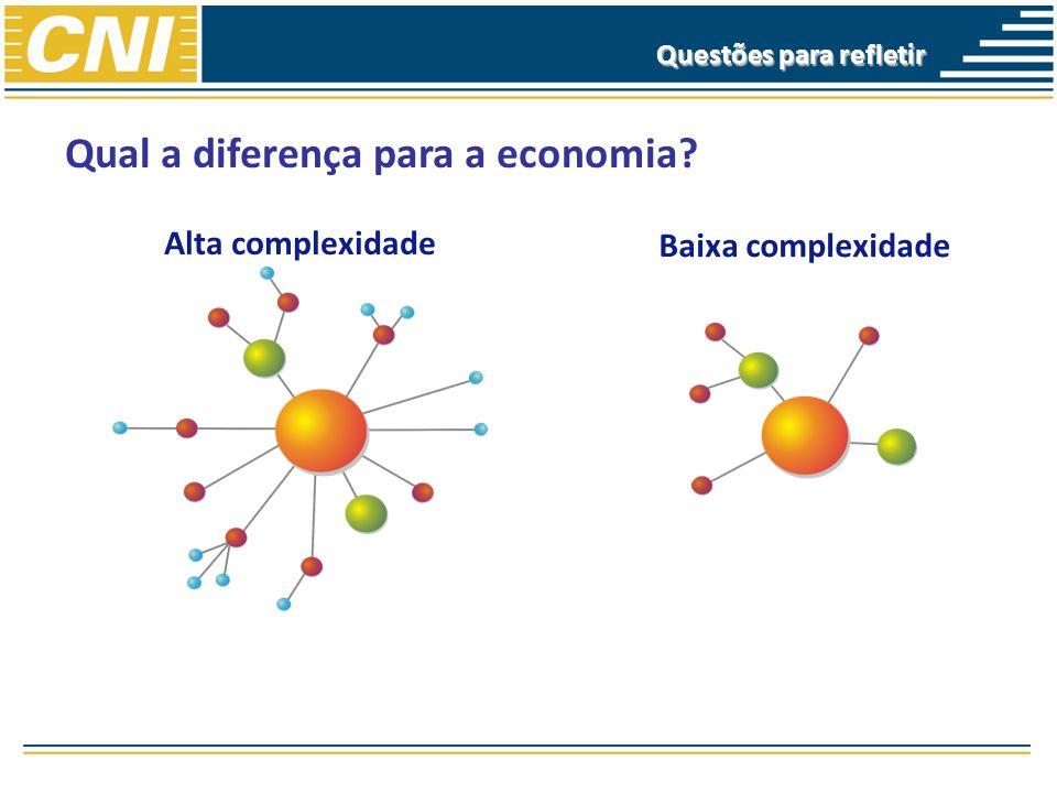 Qual a diferença para a economia