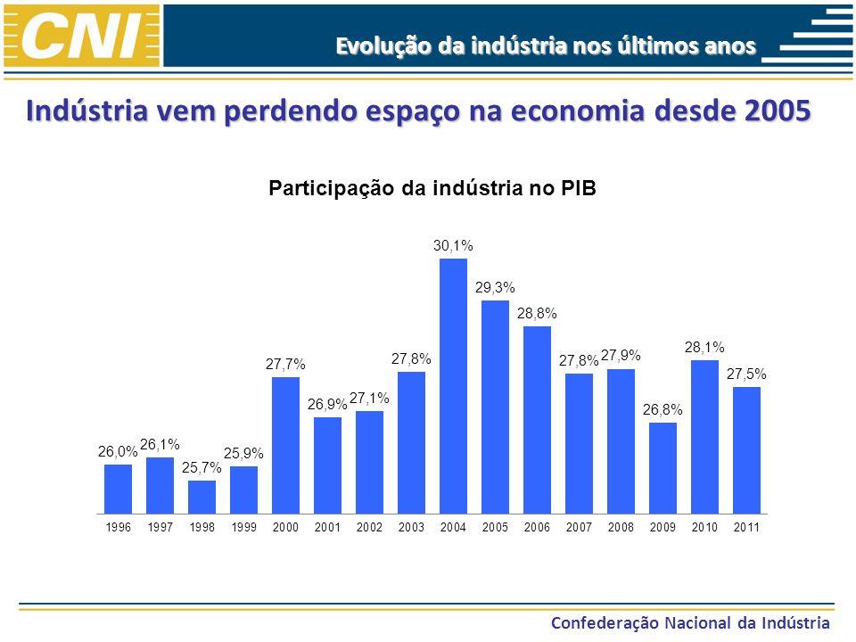 Indústria vem perdendo espaço na economia desde 2005