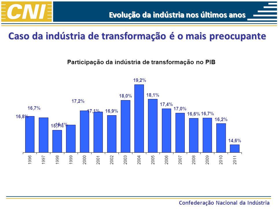 Caso da indústria de transformação é o mais preocupante