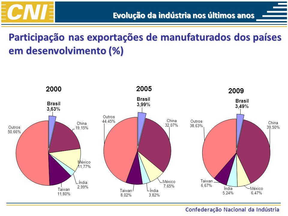 Evolução da indústria nos últimos anos