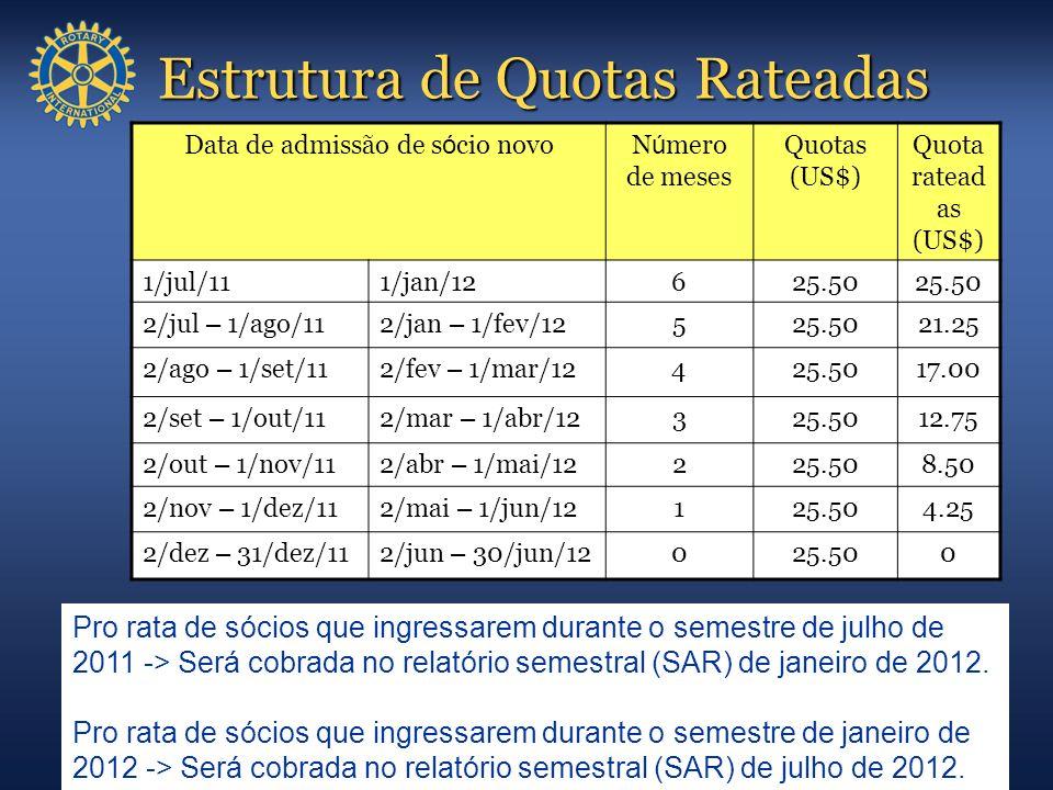 Estrutura de Quotas Rateadas