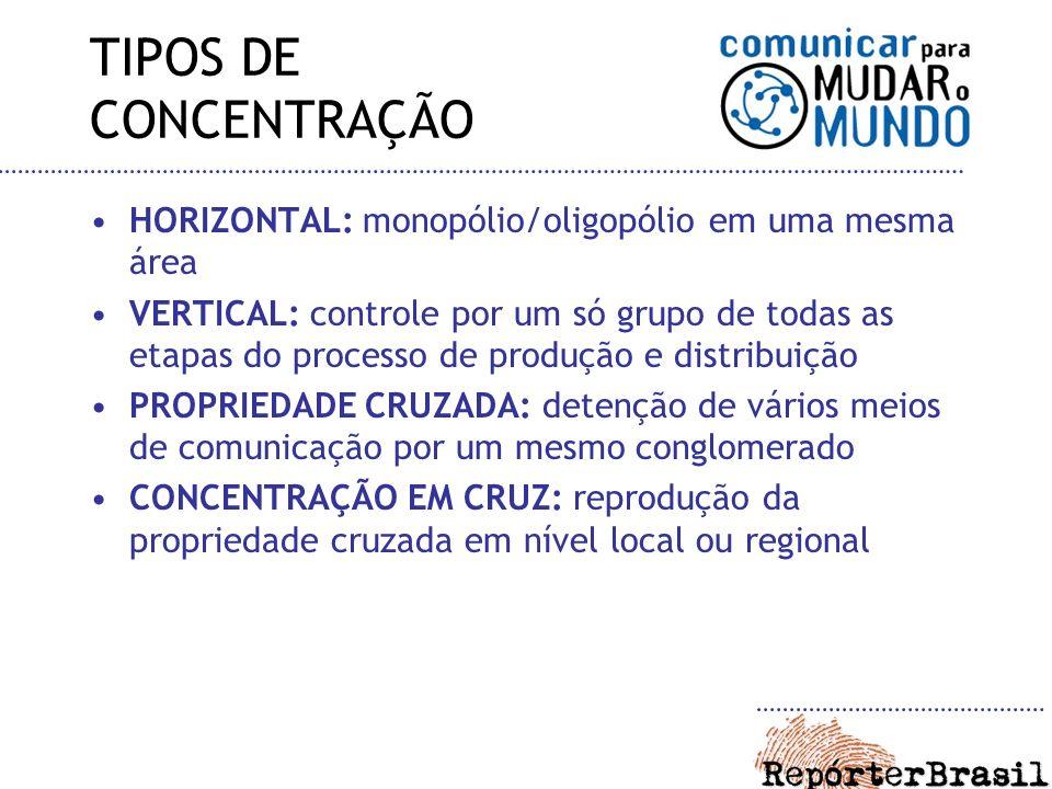 TIPOS DE CONCENTRAÇÃO HORIZONTAL: monopólio/oligopólio em uma mesma área.
