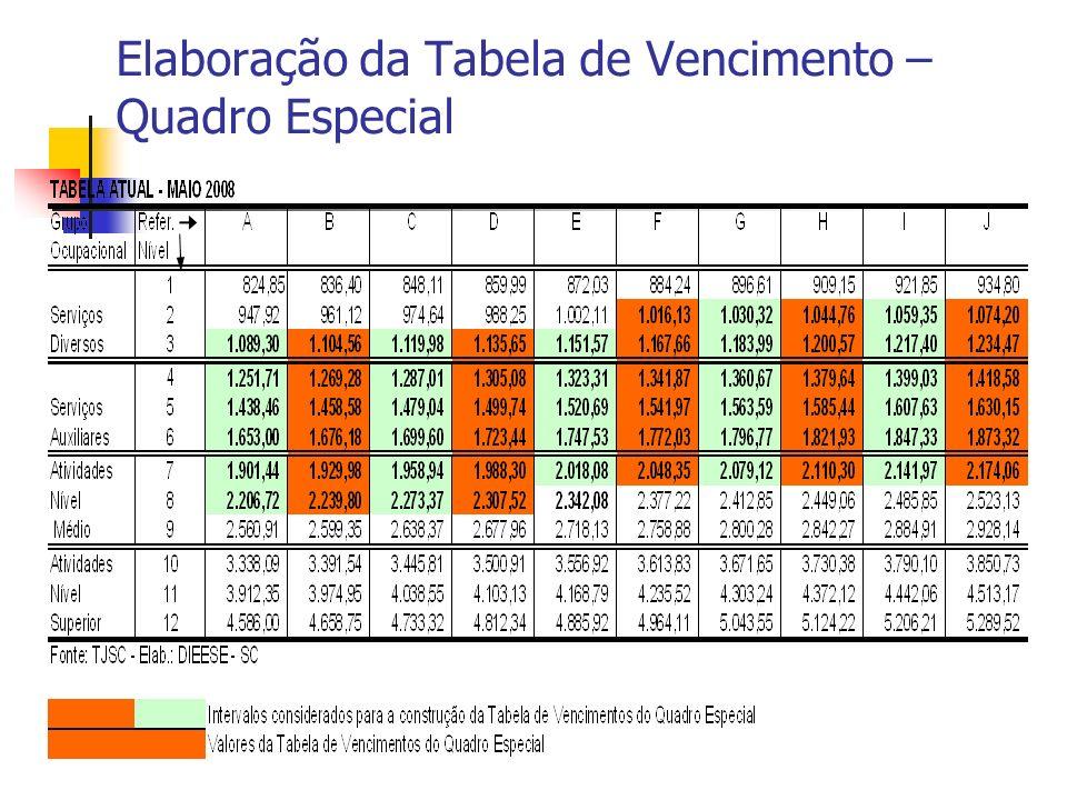 Elaboração da Tabela de Vencimento – Quadro Especial