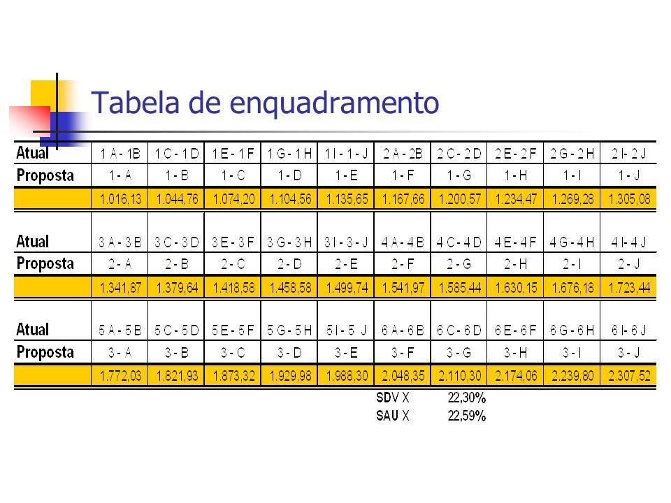Tabela de enquadramento