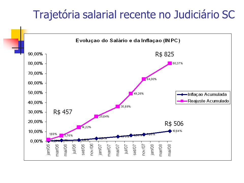 Trajetória salarial recente no Judiciário SC