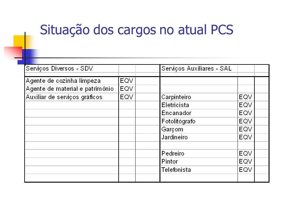 Situação dos cargos no atual PCS
