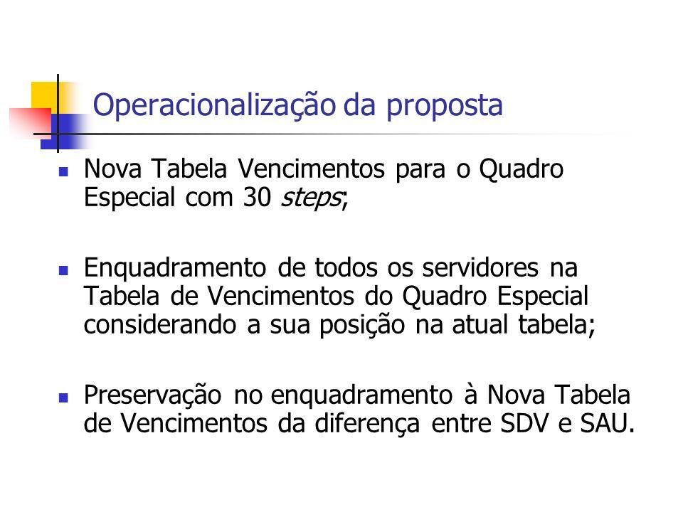 Operacionalização da proposta