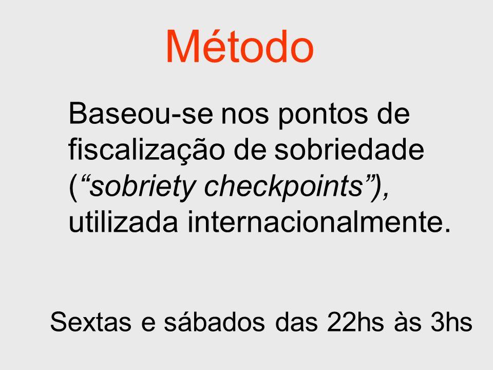 Método Baseou-se nos pontos de fiscalização de sobriedade ( sobriety checkpoints ), utilizada internacionalmente.