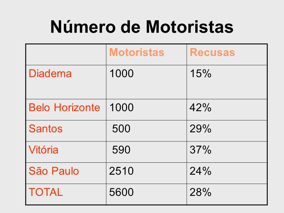 Número de Motoristas Motoristas Recusas Diadema 1000 15%