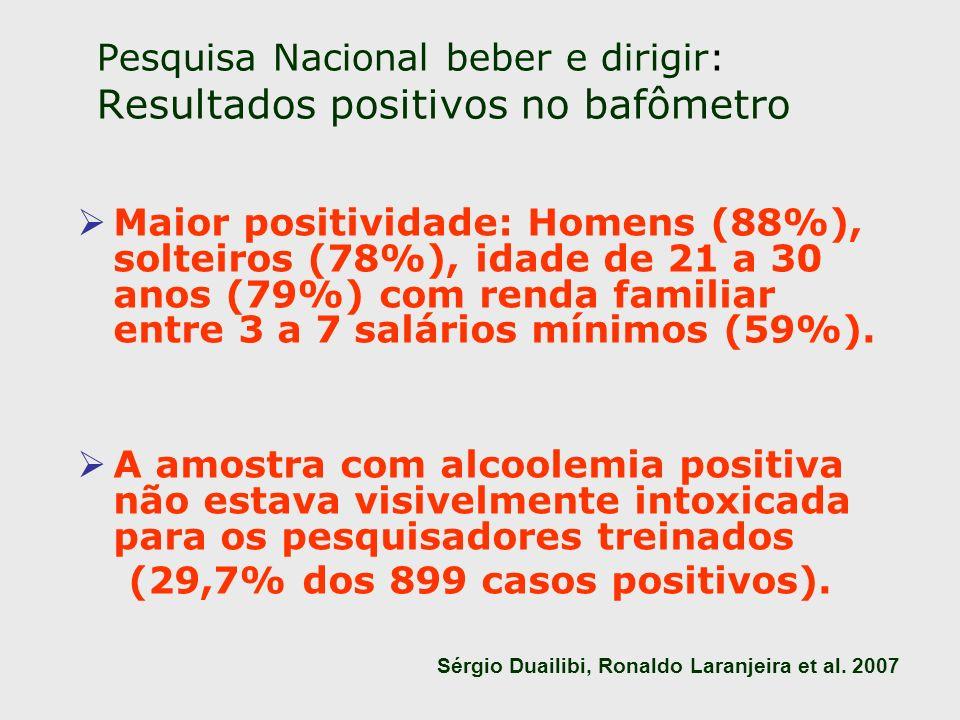 Pesquisa Nacional beber e dirigir: Resultados positivos no bafômetro