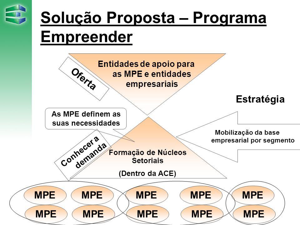 Oferta Estratégia MPE Solução Proposta – Programa Empreender