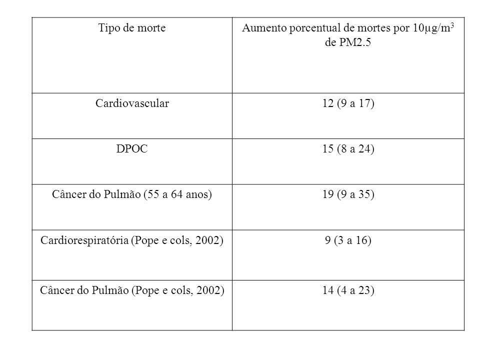 Aumento porcentual de mortes por 10µg/m3 de PM2.5