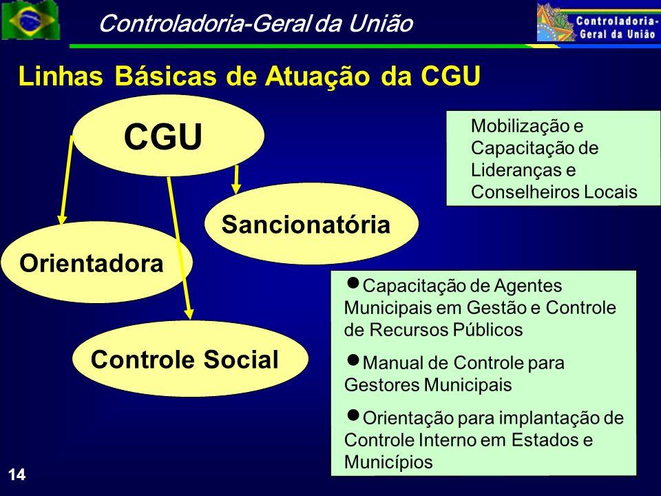CGU Linhas Básicas de Atuação da CGU Sancionatória Orientadora